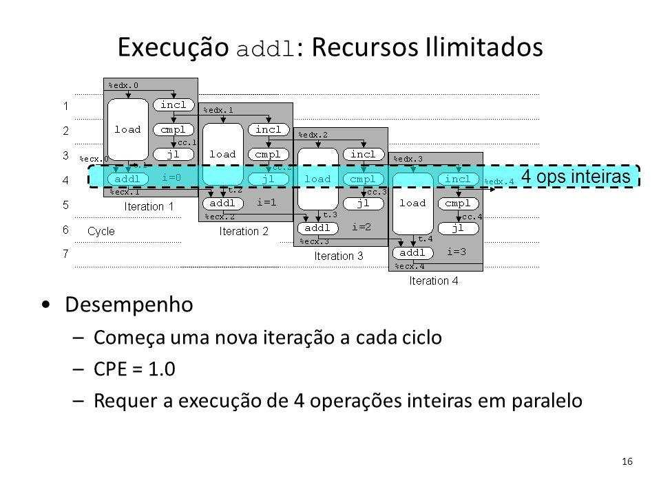 Execução addl: Recursos Ilimitados