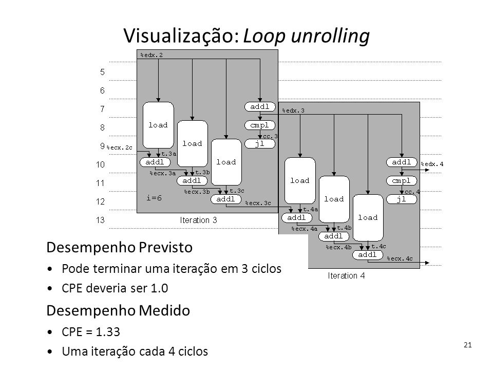Visualização: Loop unrolling