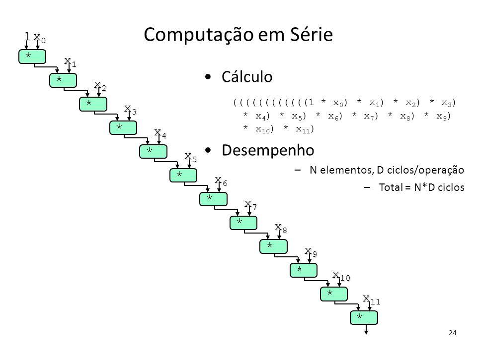 Computação em Série Cálculo Desempenho