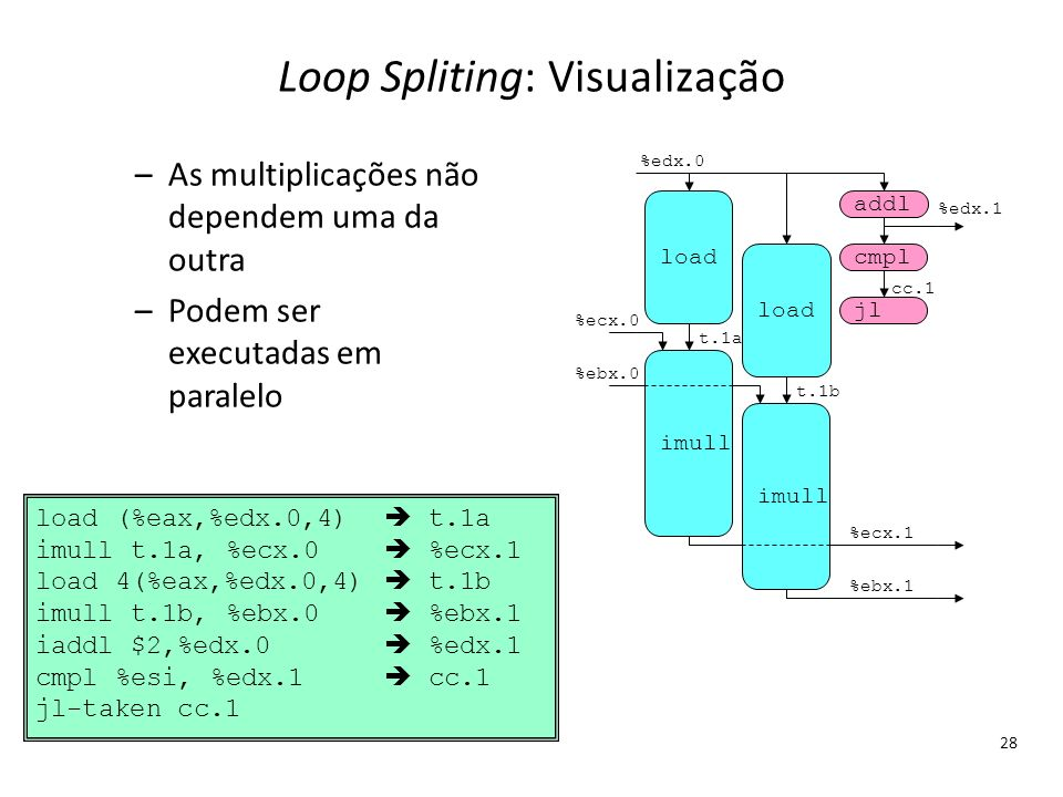 Loop Spliting: Visualização