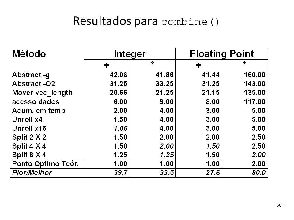Resultados para combine()