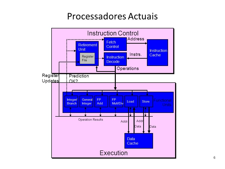 Processadores Actuais
