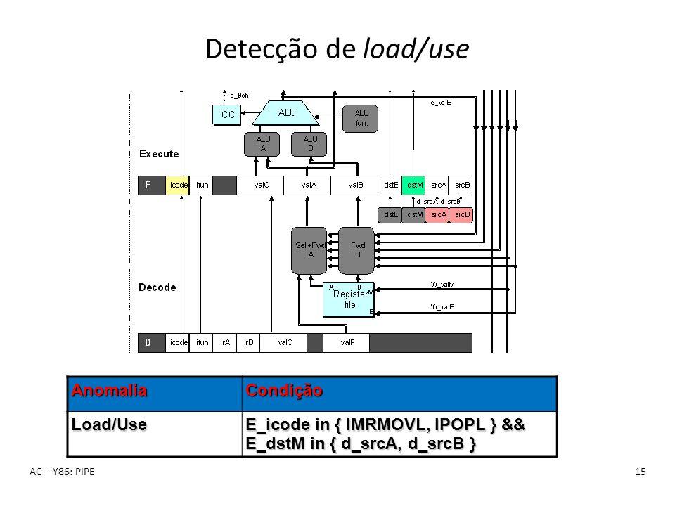 Detecção de load/use Anomalia Condição Load/Use
