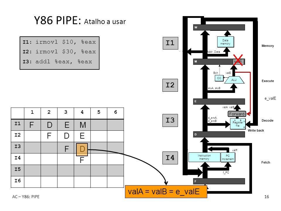 Y86 PIPE: Atalho a usar I1 I2 I3 I4 F F D F D E F D E M