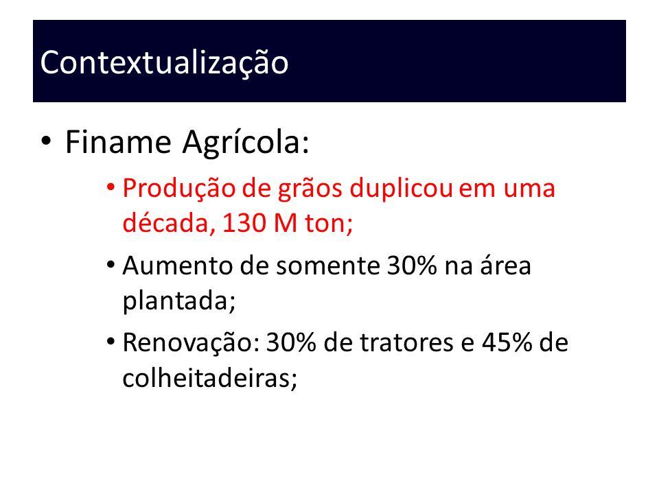Contextualização Finame Agrícola: