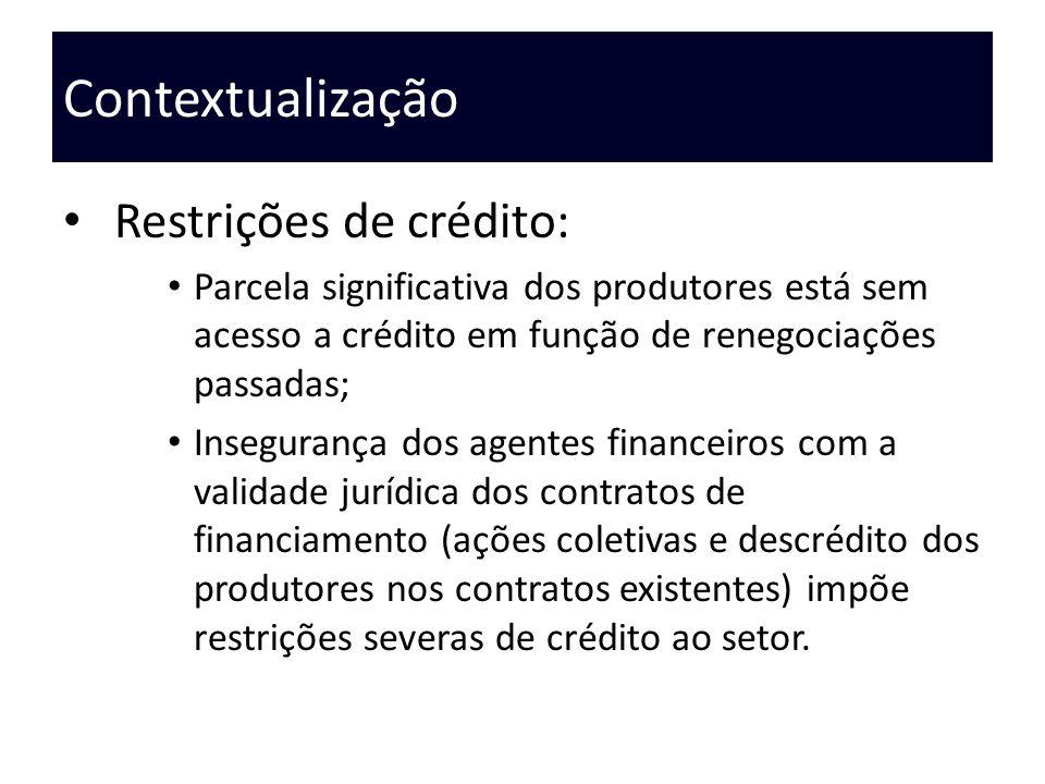 Contextualização Restrições de crédito: