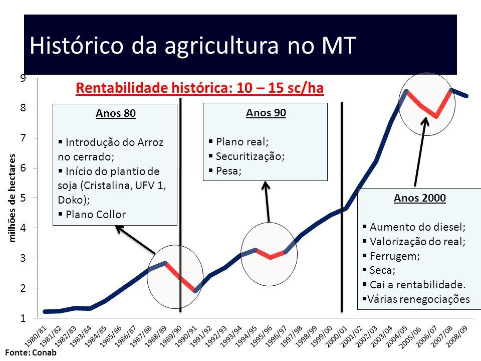 Histórico da agricultura no MT