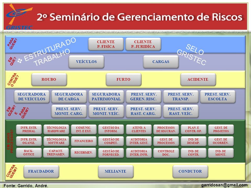 SEGURADORA DE VEÍCULOS SEGURADORA PATRIMONIAL
