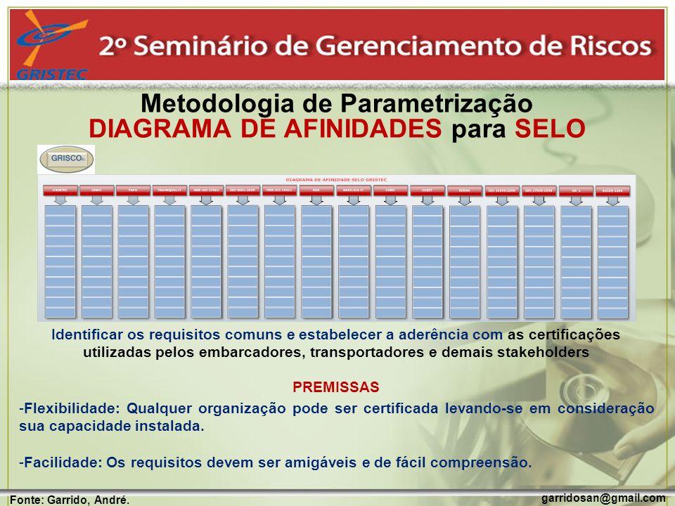 Metodologia de Parametrização DIAGRAMA DE AFINIDADES para SELO
