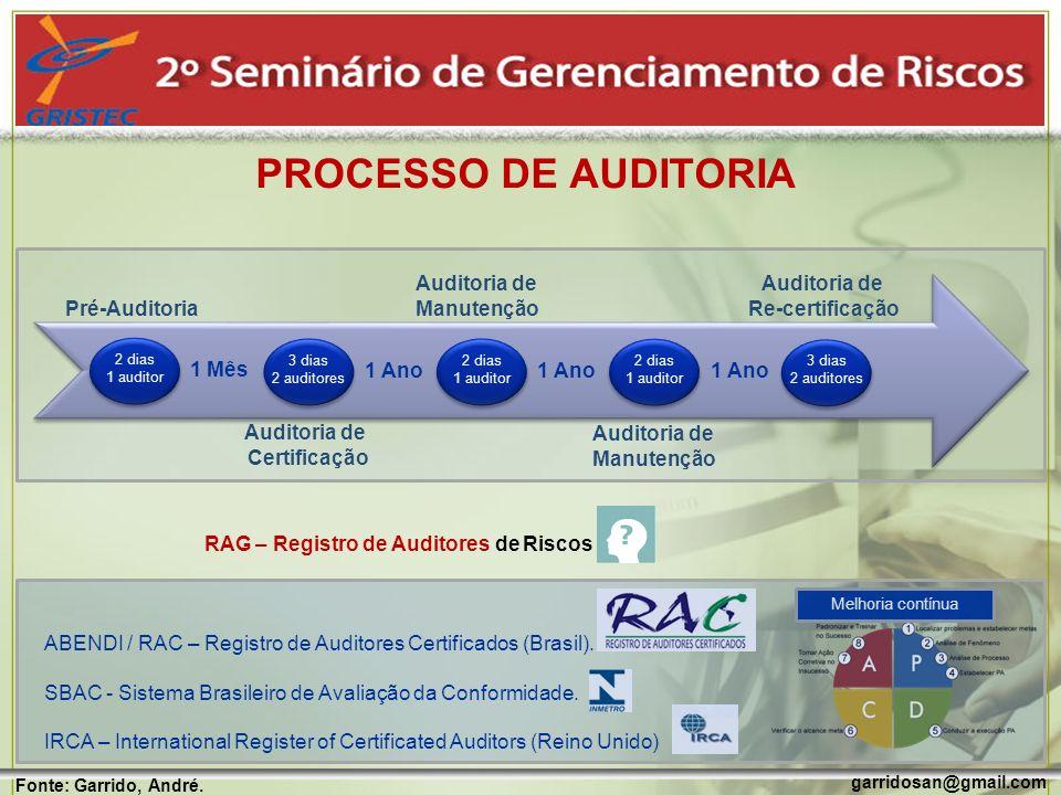 PROCESSO DE AUDITORIA Pré-Auditoria Auditoria de Certificação