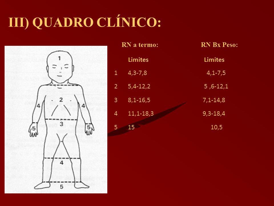 III) QUADRO CLÍNICO: RN a termo: RN Bx Peso: Limites Limites