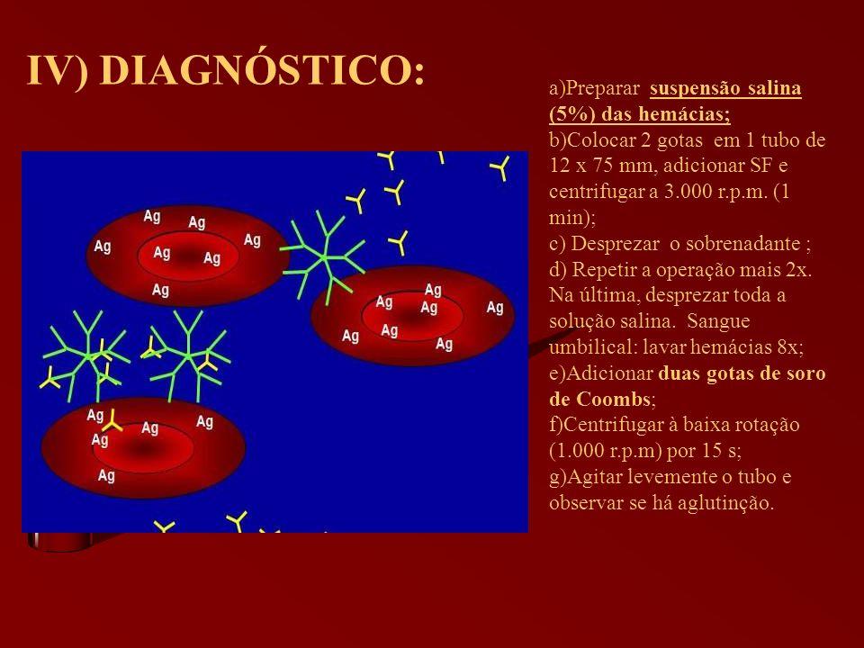 IV) DIAGNÓSTICO: Preparar suspensão salina (5%) das hemácias;