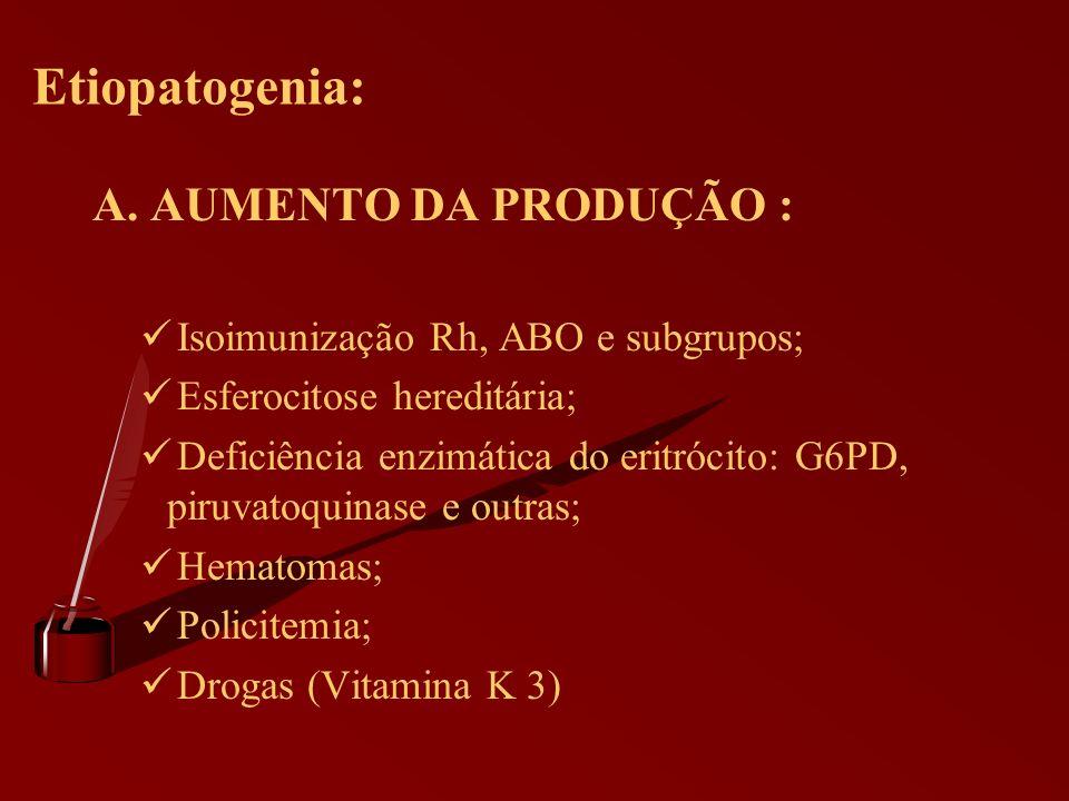 Etiopatogenia: A. AUMENTO DA PRODUÇÃO :
