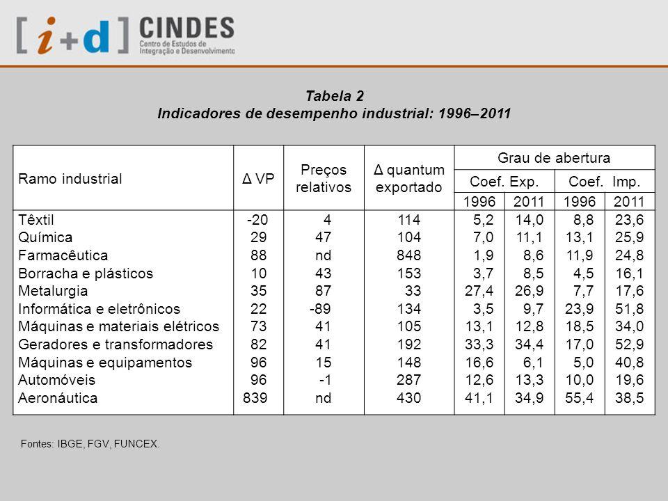 Indicadores de desempenho industrial: 1996–2011