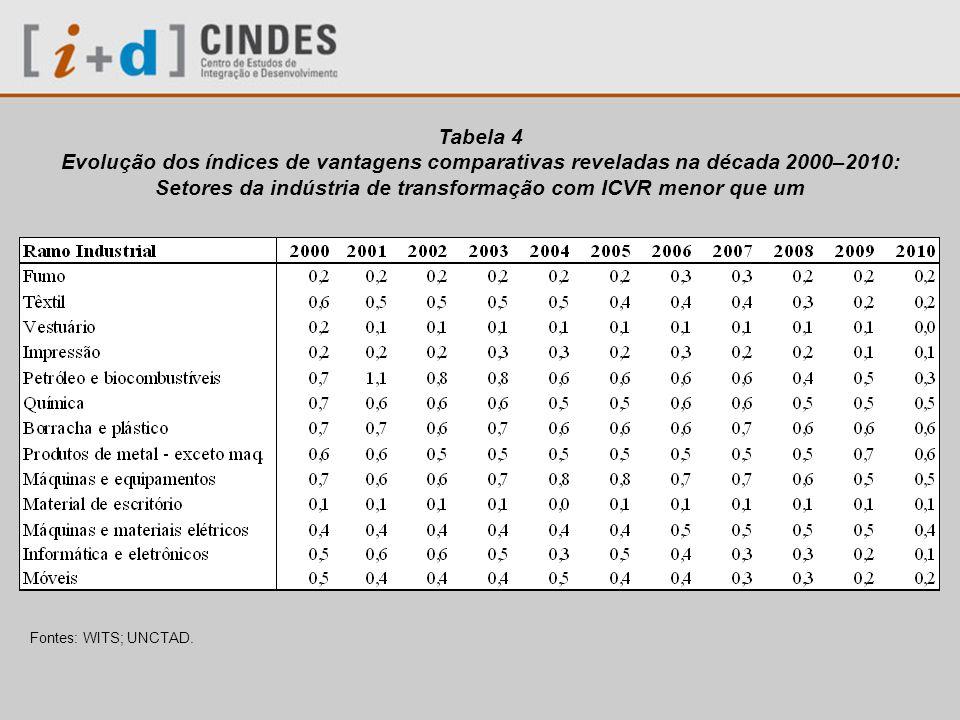 Setores da indústria de transformação com ICVR menor que um