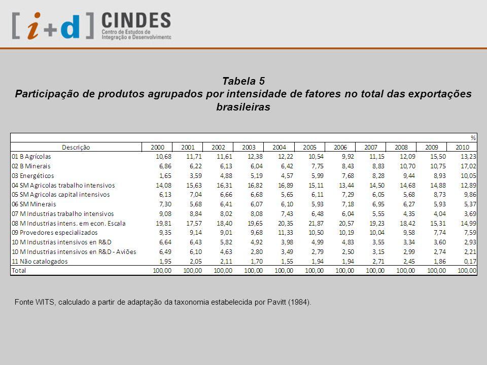 Tabela 5 Participação de produtos agrupados por intensidade de fatores no total das exportações brasileiras.