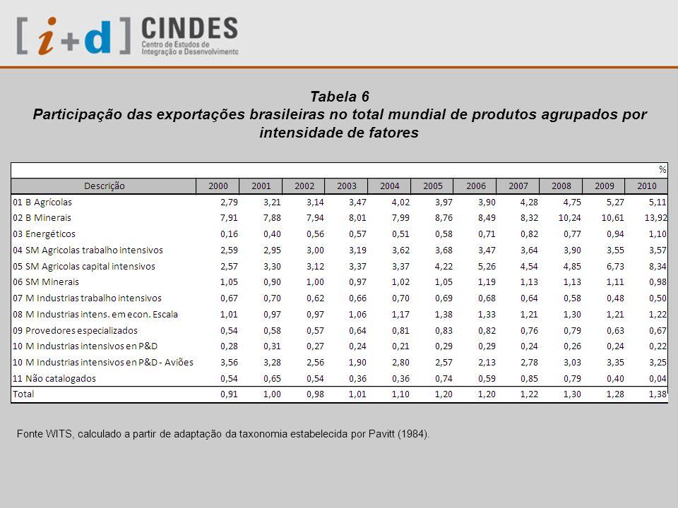 Tabela 6 Participação das exportações brasileiras no total mundial de produtos agrupados por intensidade de fatores.