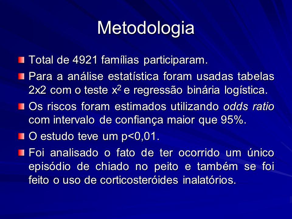 Metodologia Total de 4921 famílias participaram.
