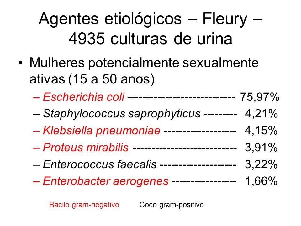 Agentes etiológicos – Fleury – 4935 culturas de urina