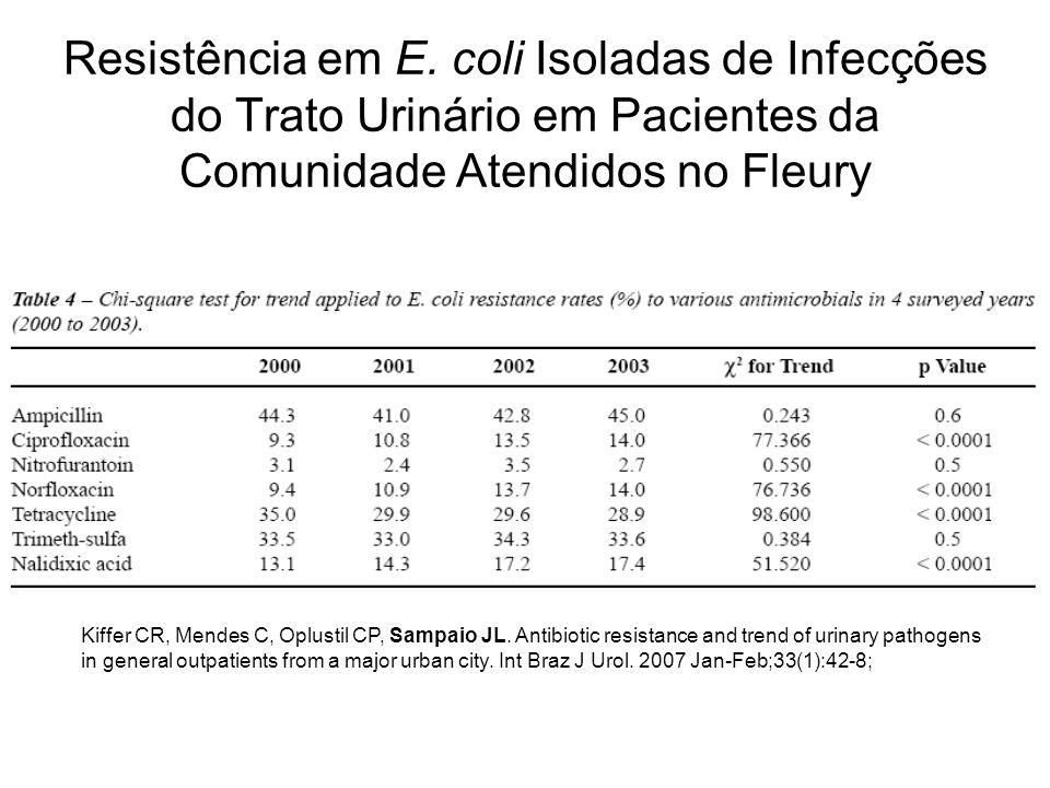 Resistência em E. coli Isoladas de Infecções do Trato Urinário em Pacientes da Comunidade Atendidos no Fleury