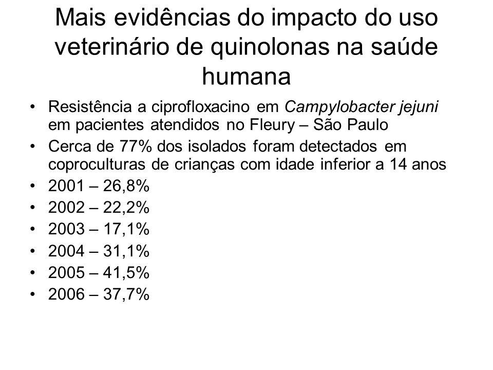 Mais evidências do impacto do uso veterinário de quinolonas na saúde humana