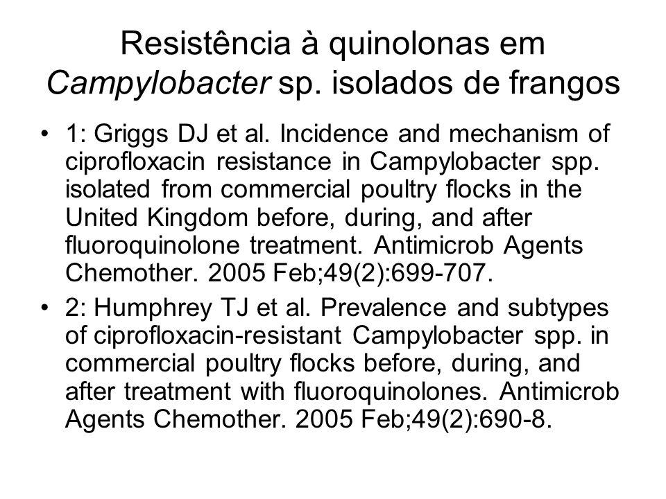 Resistência à quinolonas em Campylobacter sp. isolados de frangos