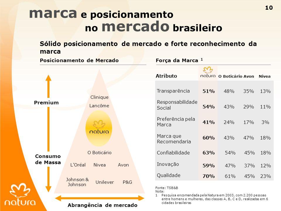 marca e posicionamento no mercado brasileiro