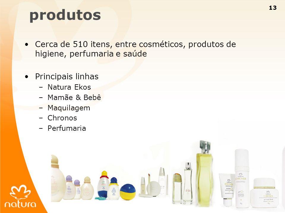produtos Cerca de 510 itens, entre cosméticos, produtos de higiene, perfumaria e saúde. Principais linhas.