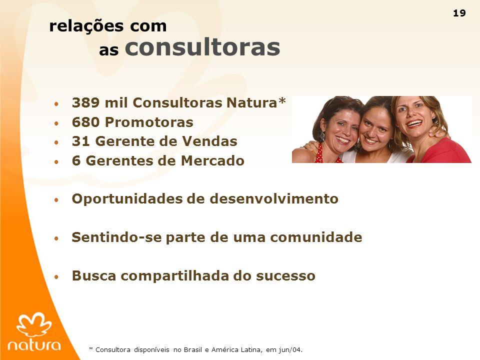 relações com as consultoras 389 mil Consultoras Natura* 680 Promotoras