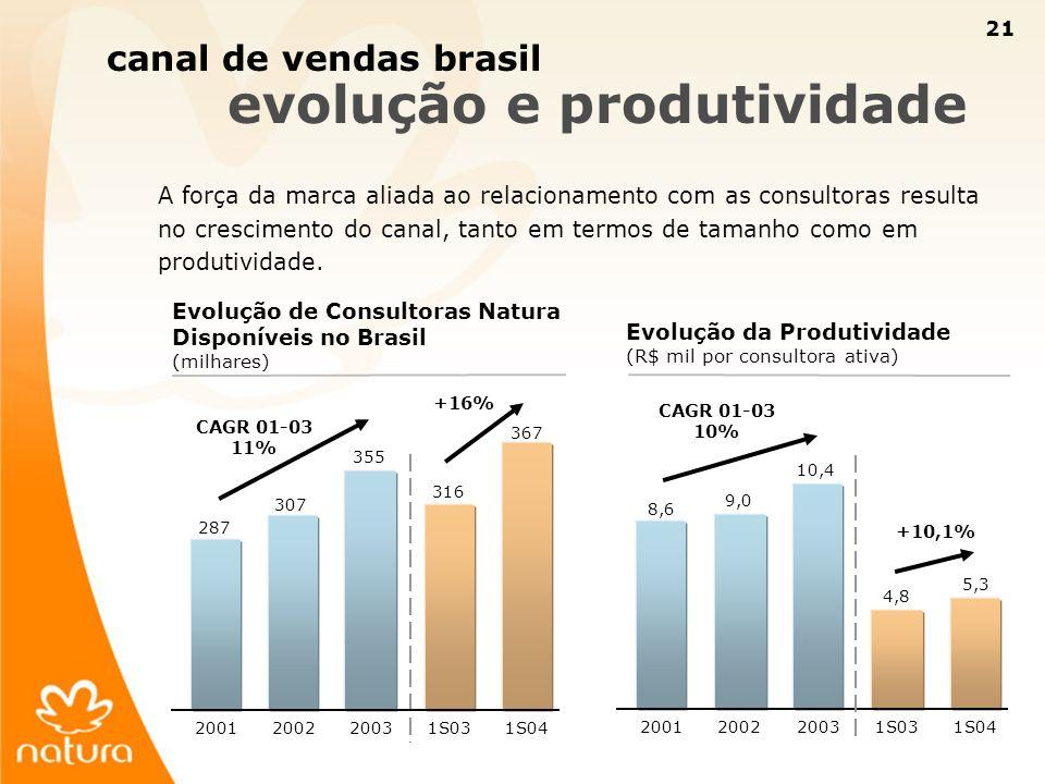 canal de vendas brasil evolução e produtividade