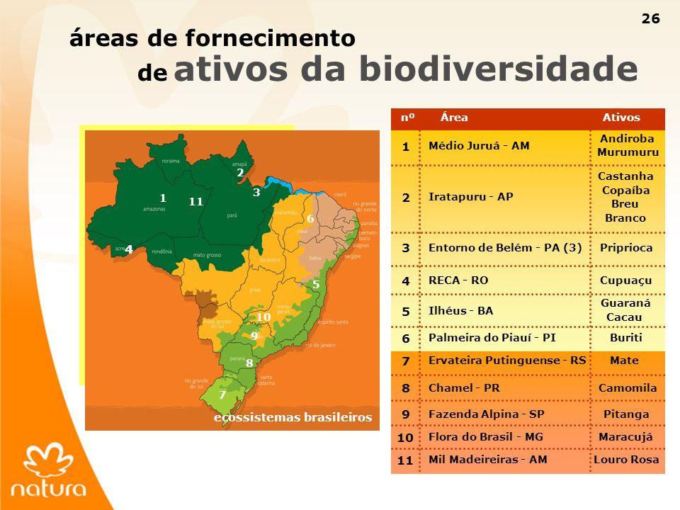 de ativos da biodiversidade