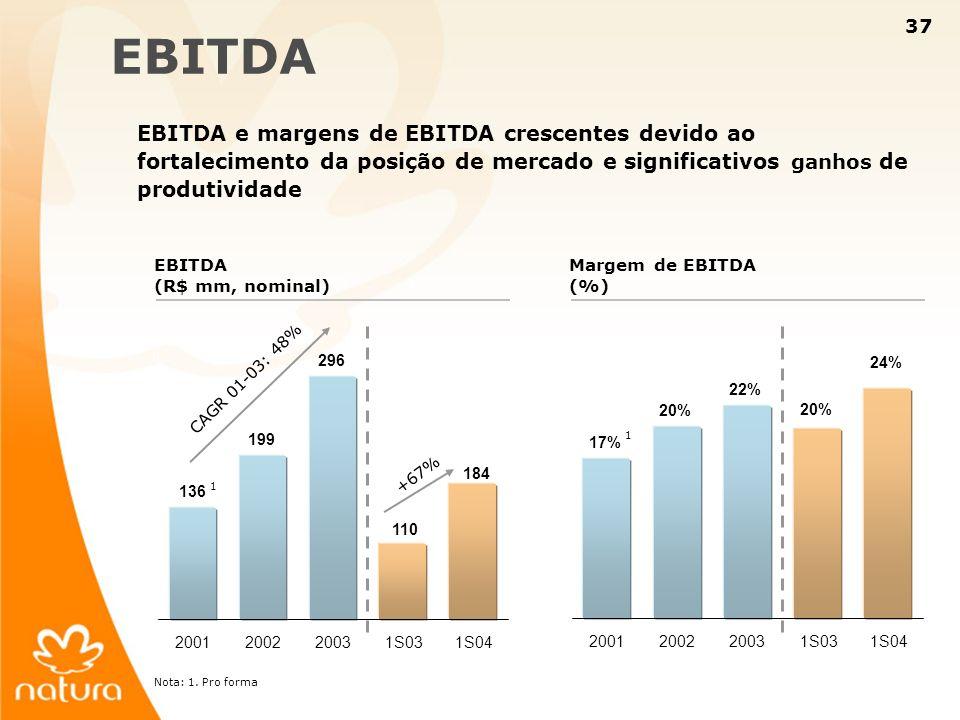EBITDA EBITDA e margens de EBITDA crescentes devido ao fortalecimento da posição de mercado e significativos ganhos de produtividade.