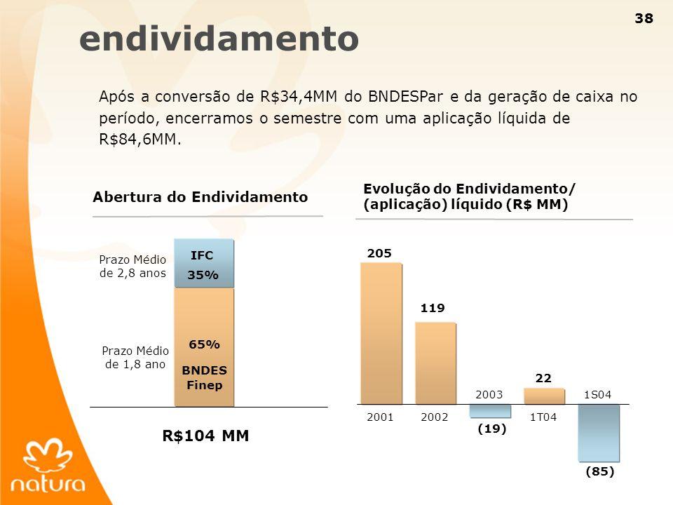 endividamento Após a conversão de R$34,4MM do BNDESPar e da geração de caixa no período, encerramos o semestre com uma aplicação líquida de R$84,6MM.