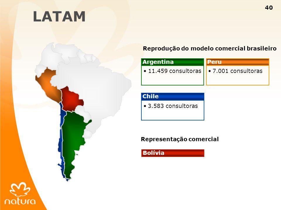 LATAM Reprodução do modelo comercial brasileiro Argentina Peru