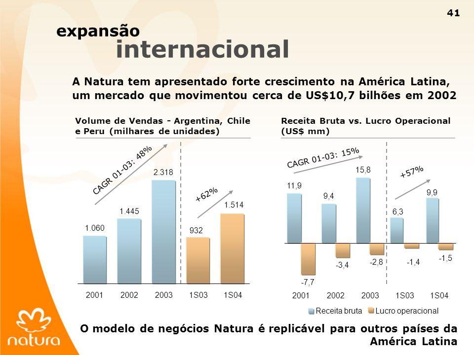 expansão internacional
