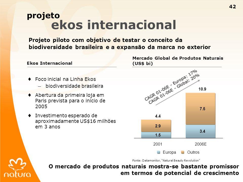 projeto ekos internacional