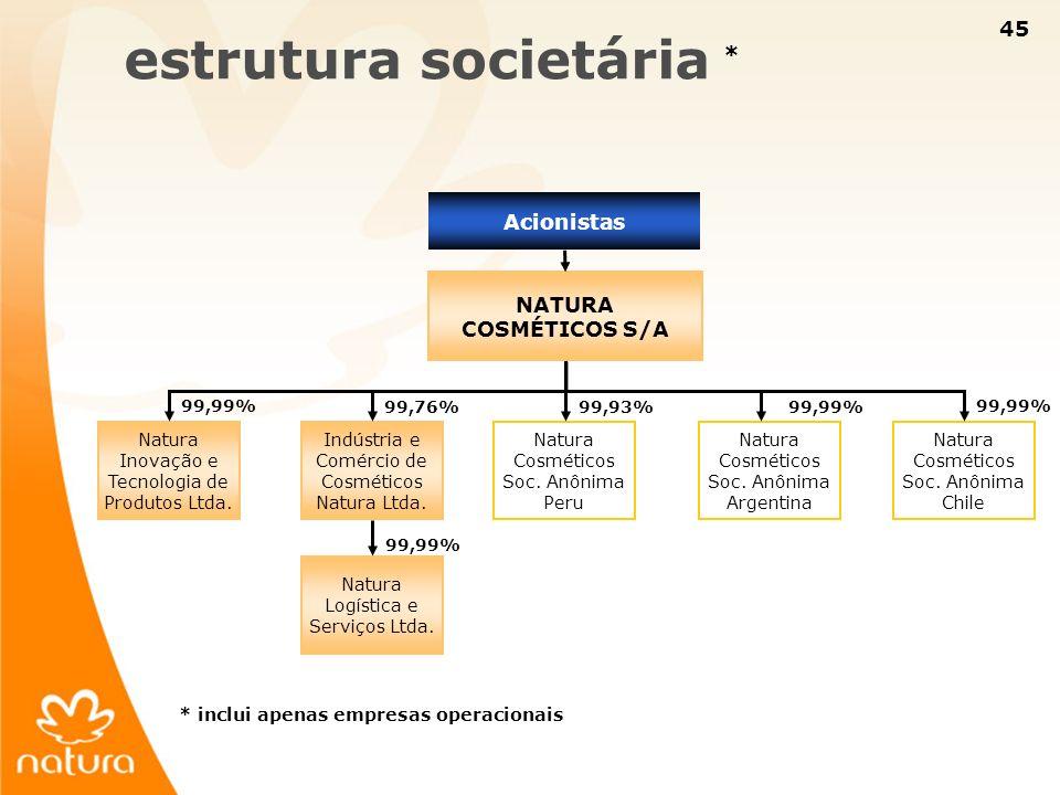 estrutura societária *