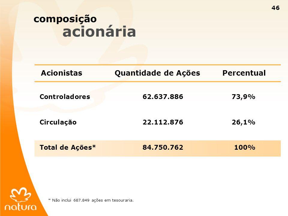 composição acionária Acionistas Quantidade de Ações Percentual