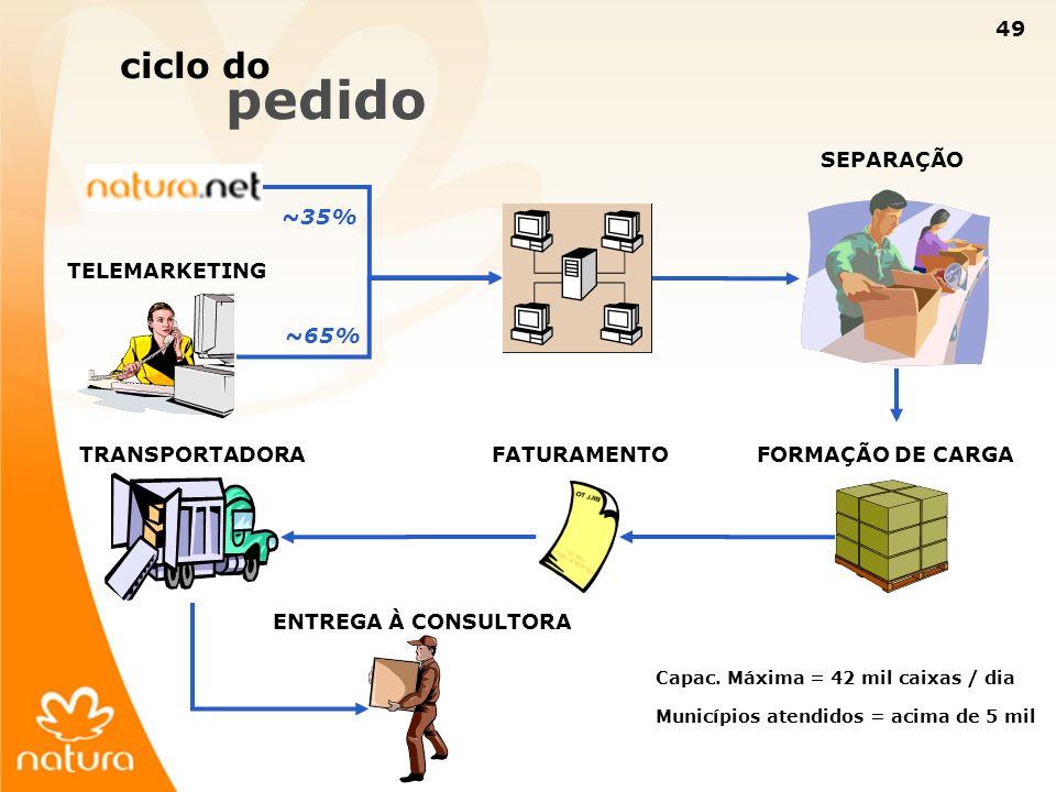ciclo do pedido SEPARAÇÃO ~35% TELEMARKETING ~65% TRANSPORTADORA