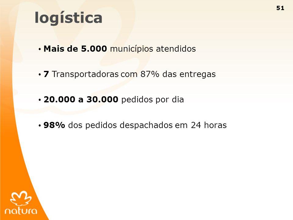 logística Mais de 5.000 municípios atendidos