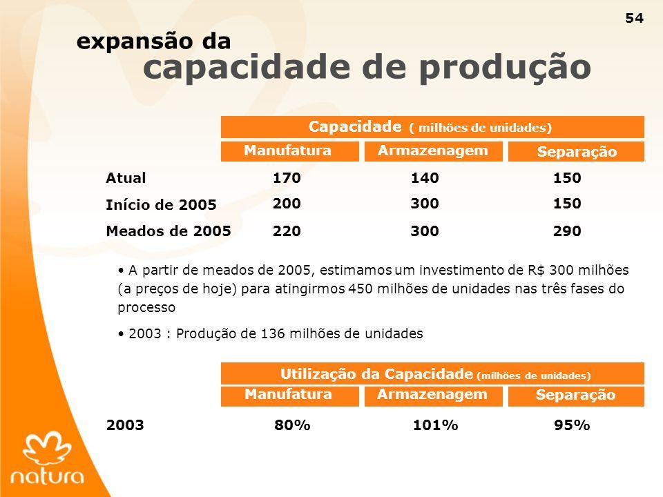 expansão da capacidade de produção