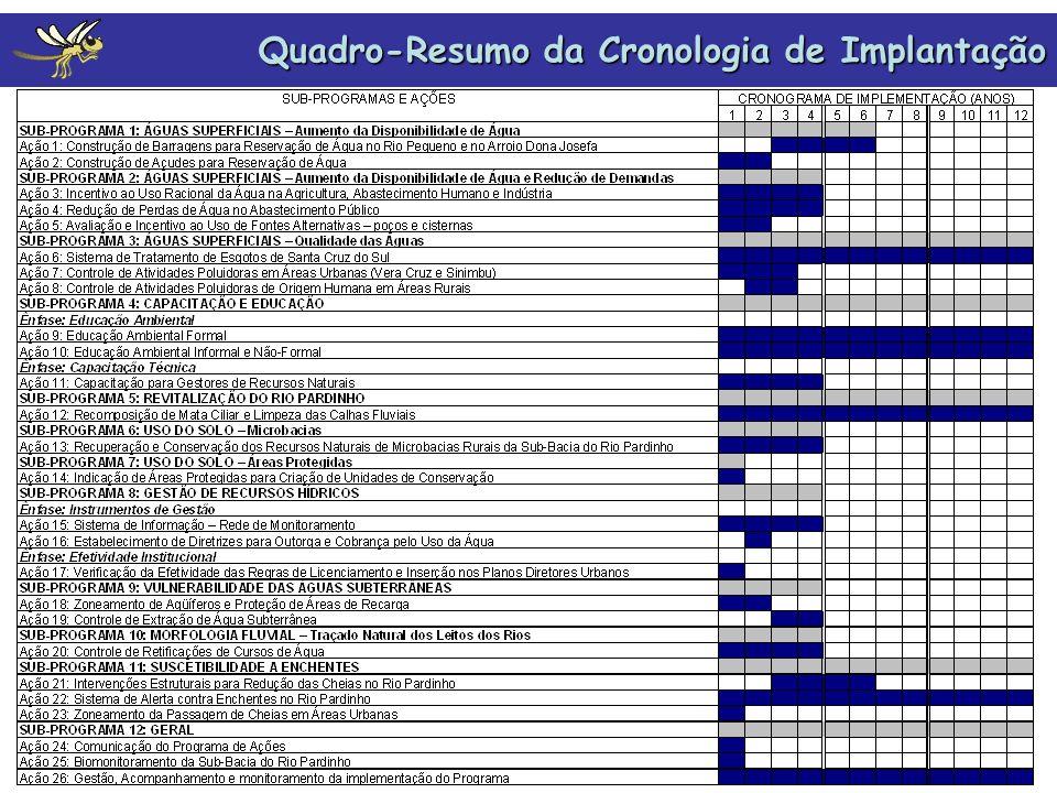 Quadro-Resumo da Cronologia de Implantação
