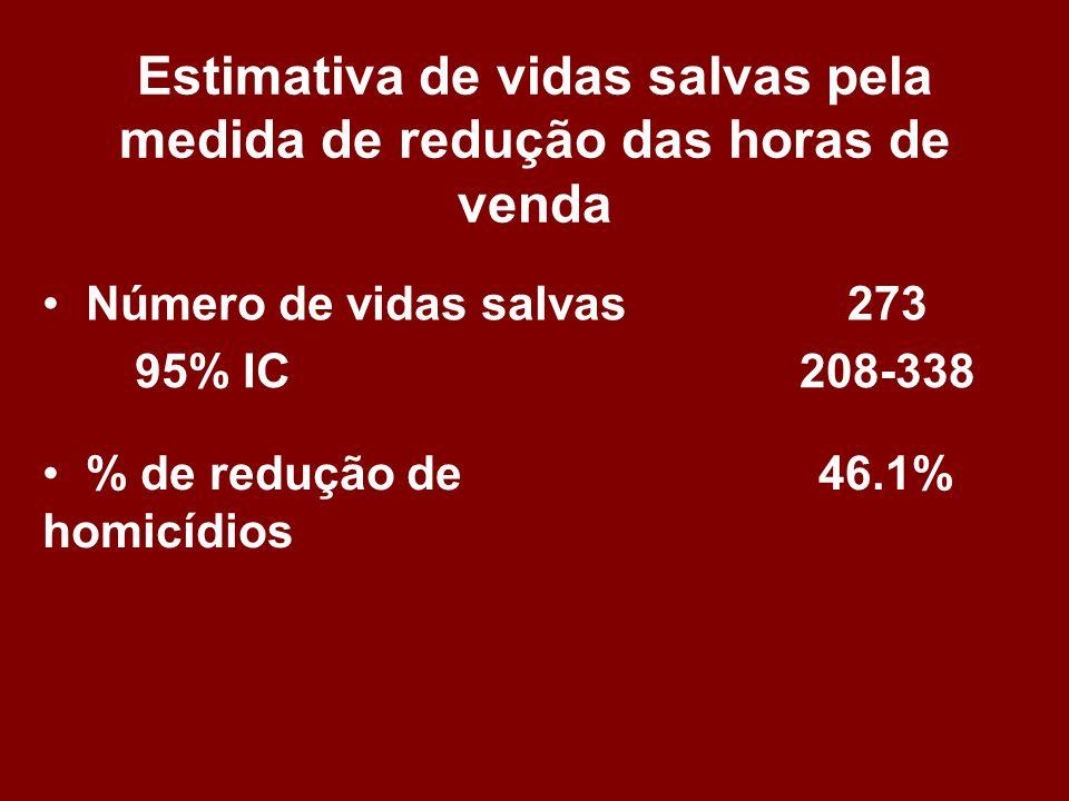 Estimativa de vidas salvas pela medida de redução das horas de venda