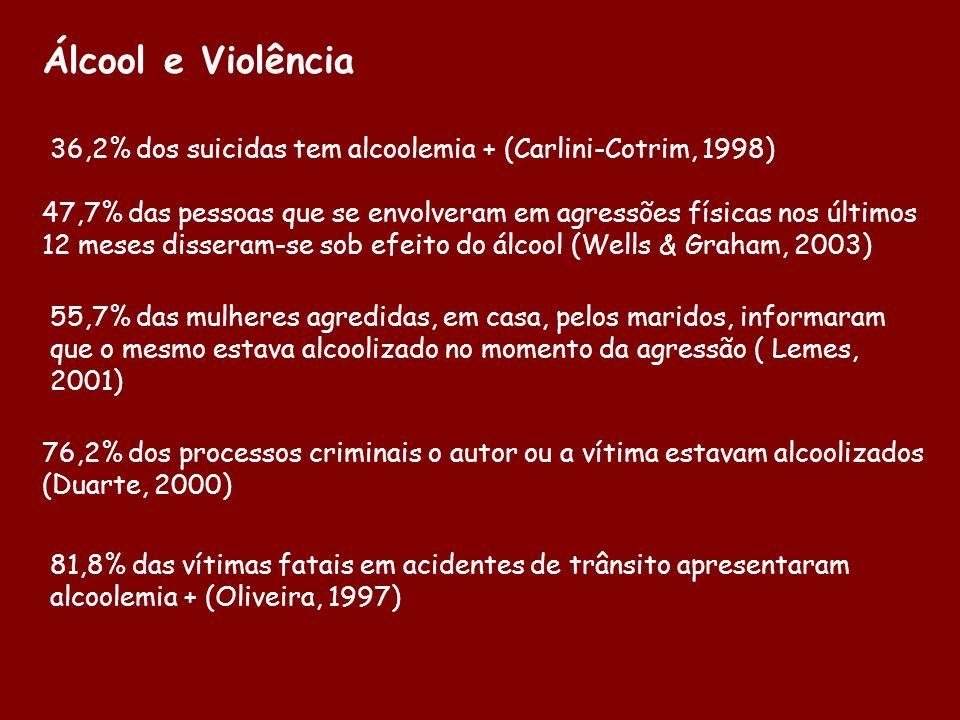 Álcool e Violência 36,2% dos suicidas tem alcoolemia + (Carlini-Cotrim, 1998)