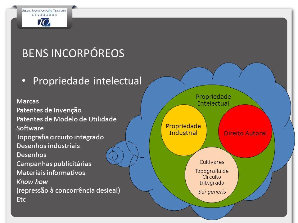 BENS INCORPÓREOS Propriedade intelectual Marcas Patentes de Invenção