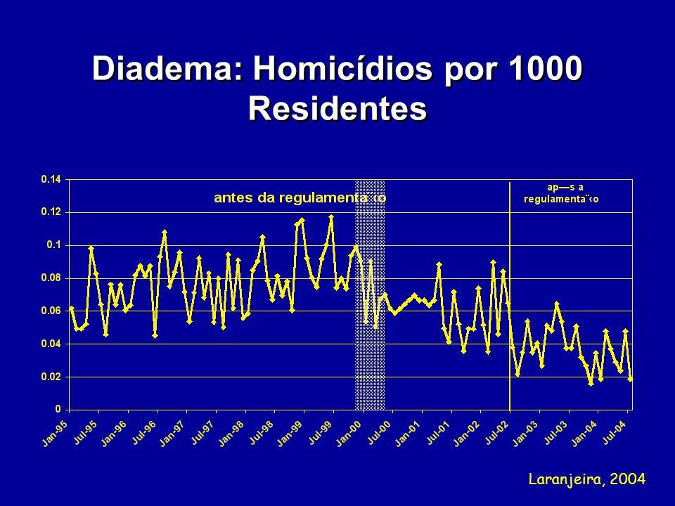 Diadema: Homicídios por 1000 Residentes