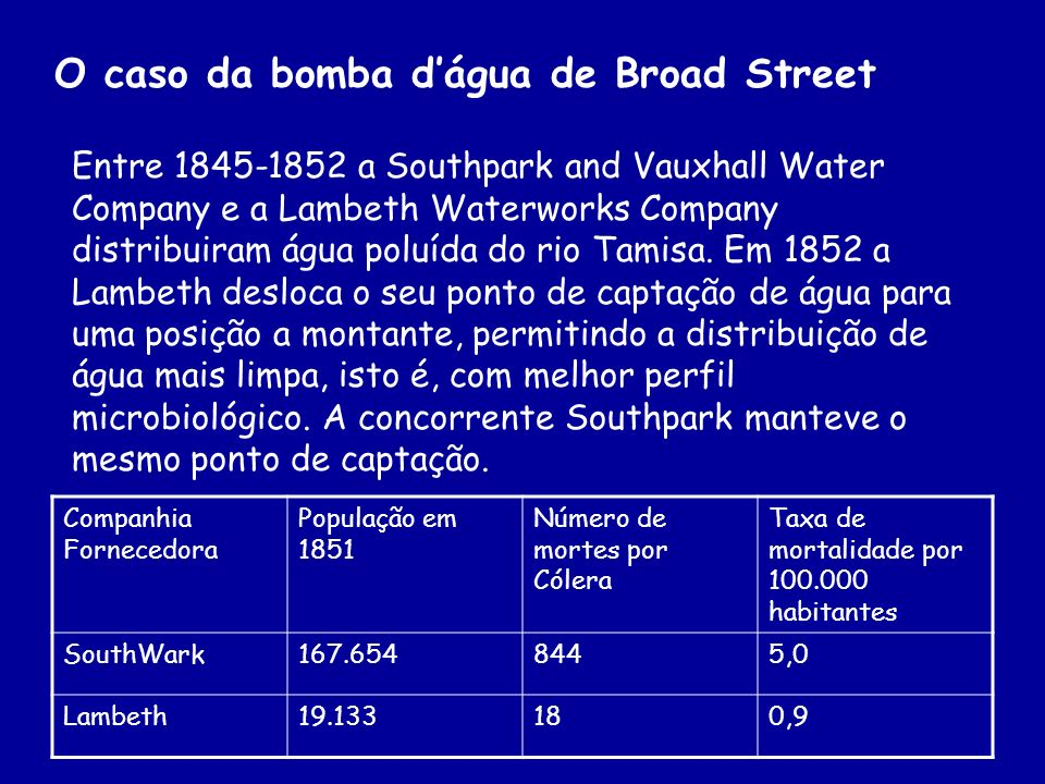 O caso da bomba d'água de Broad Street
