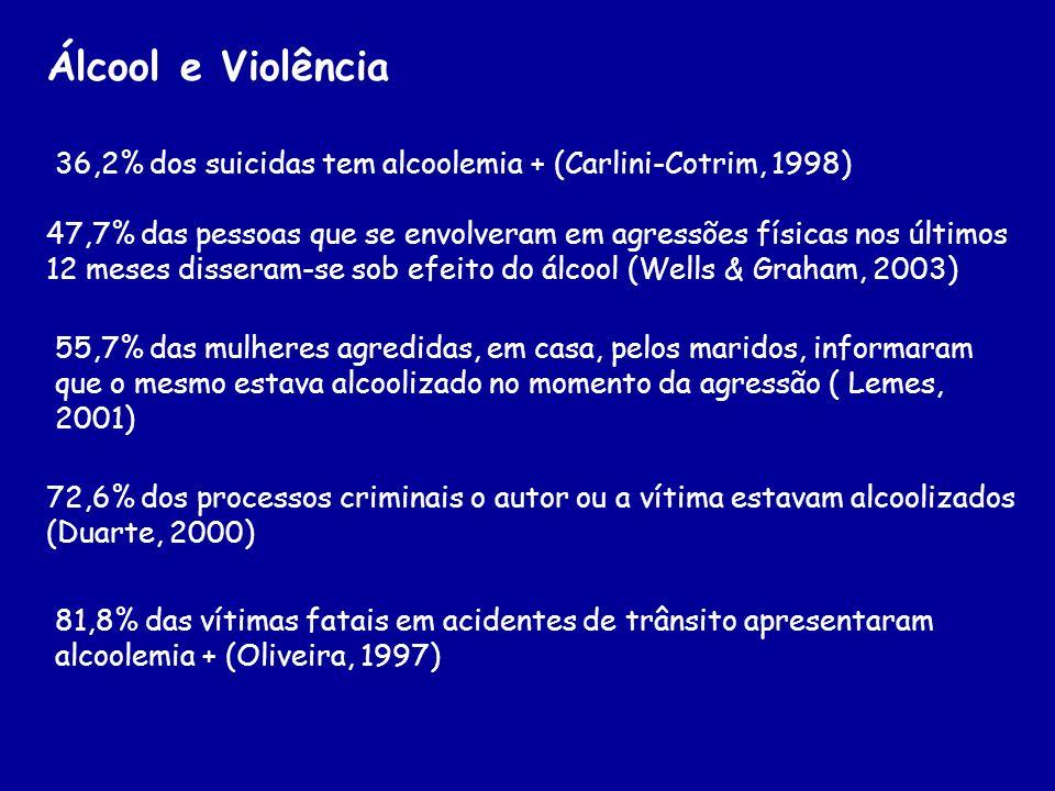 Álcool e Violência36,2% dos suicidas tem alcoolemia + (Carlini-Cotrim, 1998)