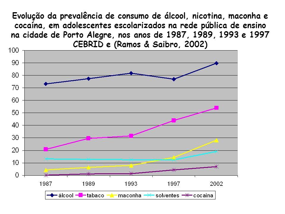 Evolução da prevalência de consumo de álcool, nicotina, maconha e cocaína, em adolescentes escolarizados na rede pública de ensino na cidade de Porto Alegre, nos anos de 1987, 1989, 1993 e 1997 CEBRID e (Ramos & Saibro, 2002)