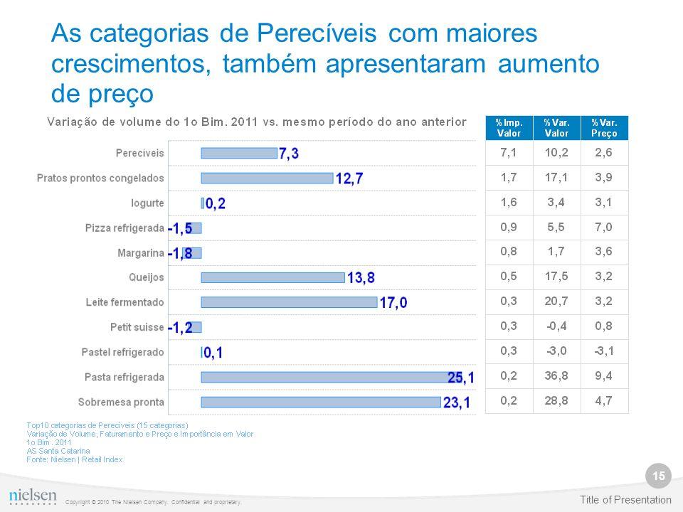 As categorias de Perecíveis com maiores crescimentos, também apresentaram aumento de preço